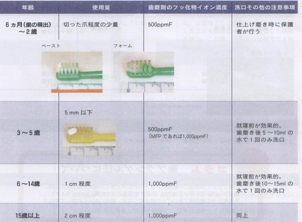 歯磨剤の効果的な使用方法について