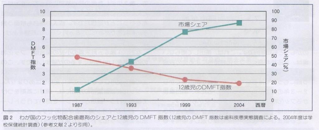日本のフッ化物配合歯磨剤のシェアと12歳児のDMFT指数